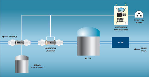 Swimming Pool Co2 Systems : Ionization pool system